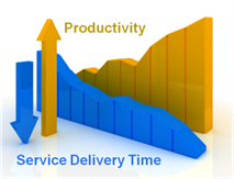 increased productivity, reduced service time